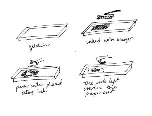 Gelatin Print Diagram